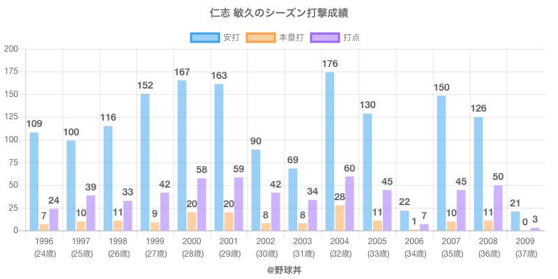 #仁志 敏久のシーズン打撃成績