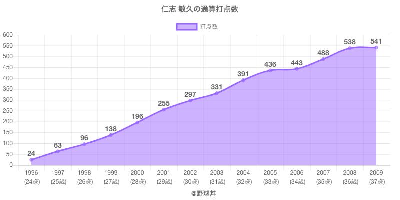 #仁志 敏久の通算打点数