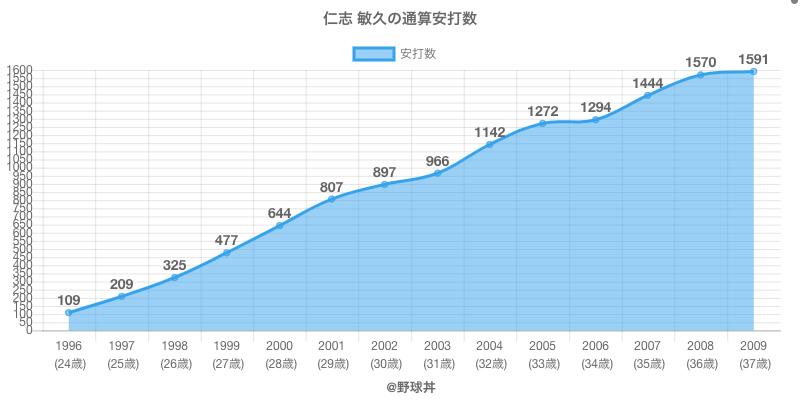 #仁志 敏久の通算安打数