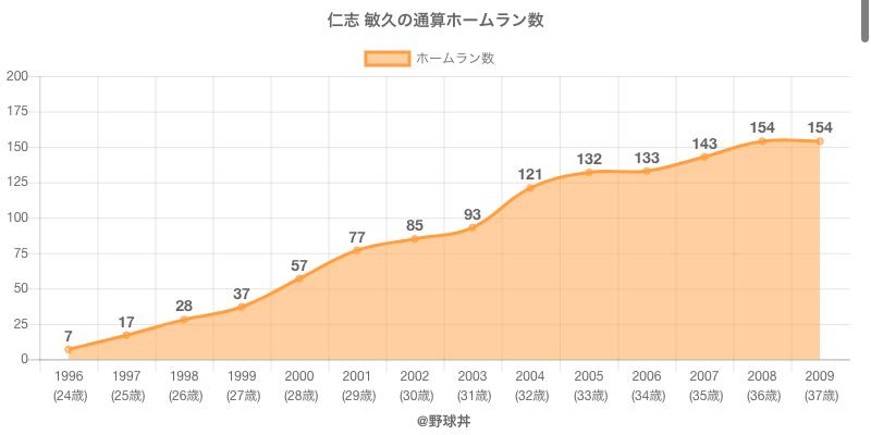 #仁志 敏久の通算ホームラン数