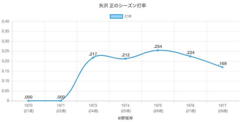 矢沢 正のシーズン打率