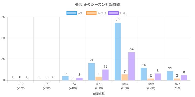#矢沢 正のシーズン打撃成績