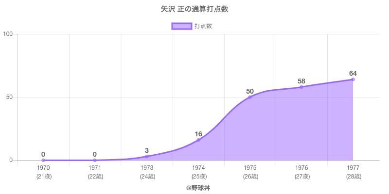 #矢沢 正の通算打点数