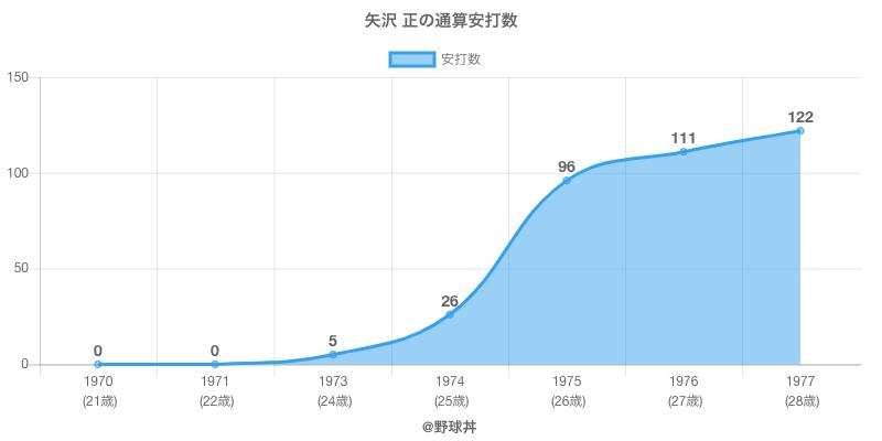 #矢沢 正の通算安打数