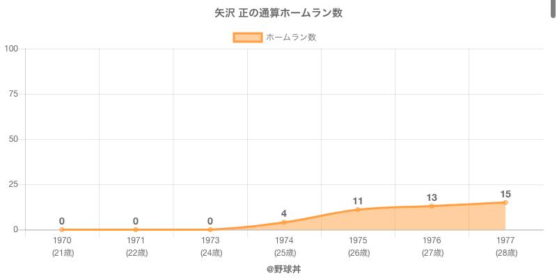 #矢沢 正の通算ホームラン数