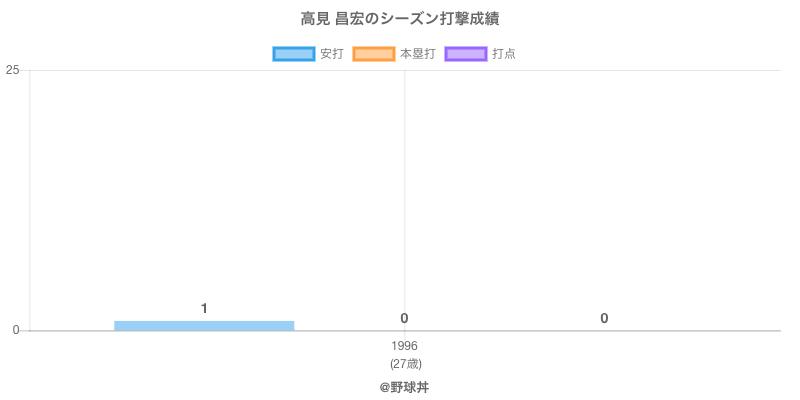 #高見 昌宏のシーズン打撃成績