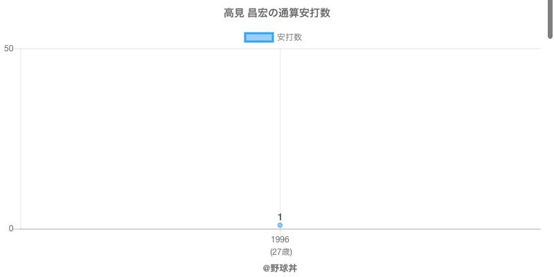 #高見 昌宏の通算安打数