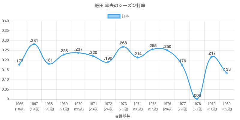 飯田 幸夫のシーズン打率