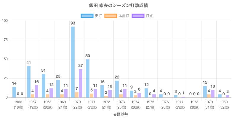 #飯田 幸夫のシーズン打撃成績