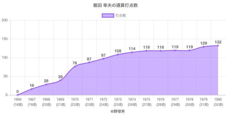 #飯田 幸夫の通算打点数