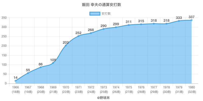#飯田 幸夫の通算安打数