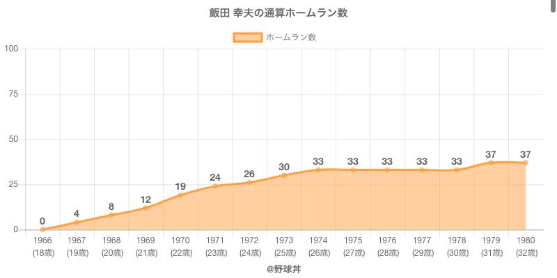 #飯田 幸夫の通算ホームラン数