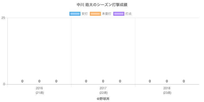 #中川 皓太のシーズン打撃成績