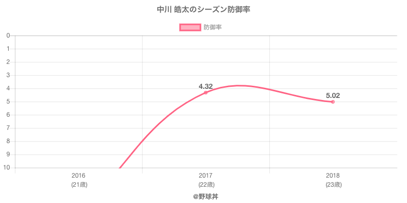 中川 皓太のシーズン防御率