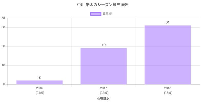 #中川 皓太のシーズン奪三振数