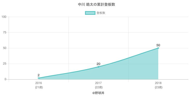 #中川 皓太の累計登板数