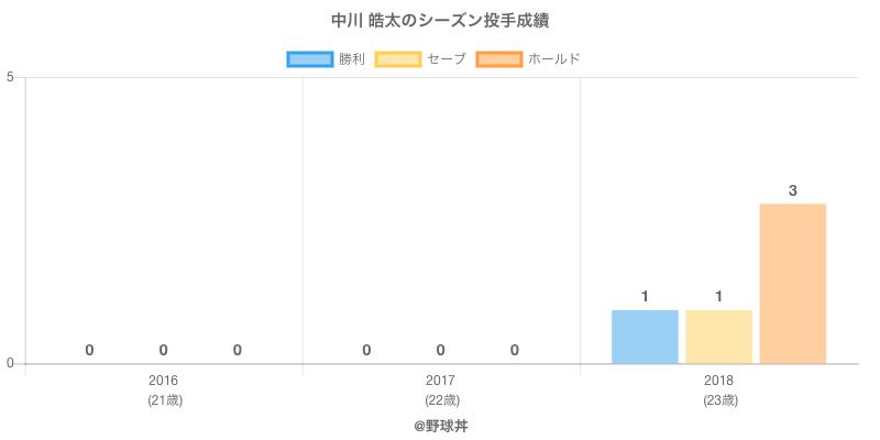 #中川 皓太のシーズン投手成績