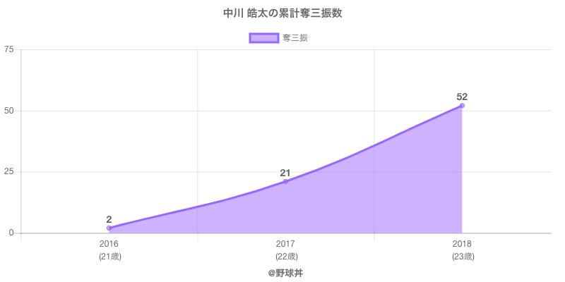 #中川 皓太の累計奪三振数