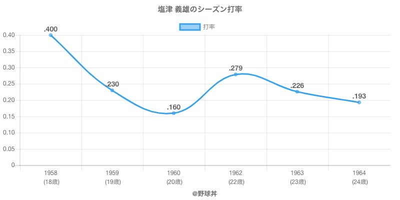 塩津 義雄のシーズン打率