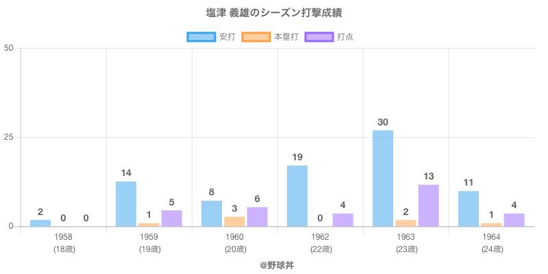 #塩津 義雄のシーズン打撃成績