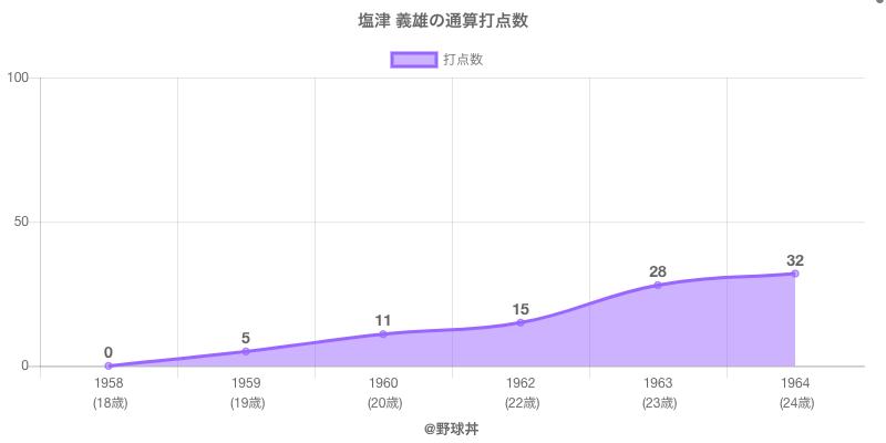 #塩津 義雄の通算打点数
