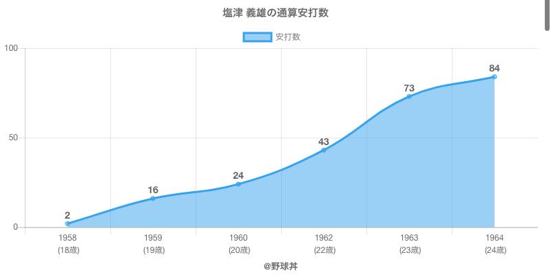 #塩津 義雄の通算安打数