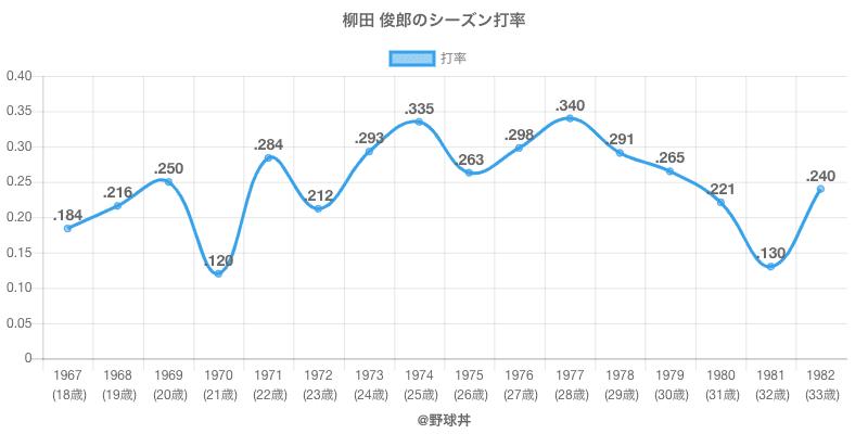 柳田 俊郎のシーズン打率