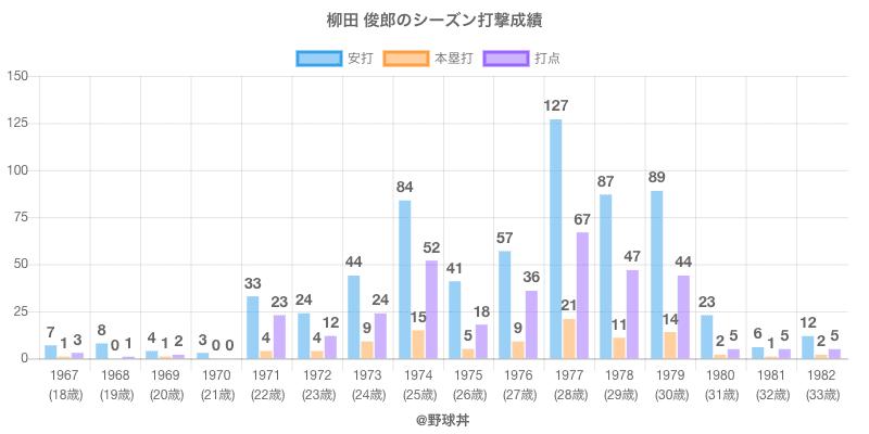 #柳田 俊郎のシーズン打撃成績