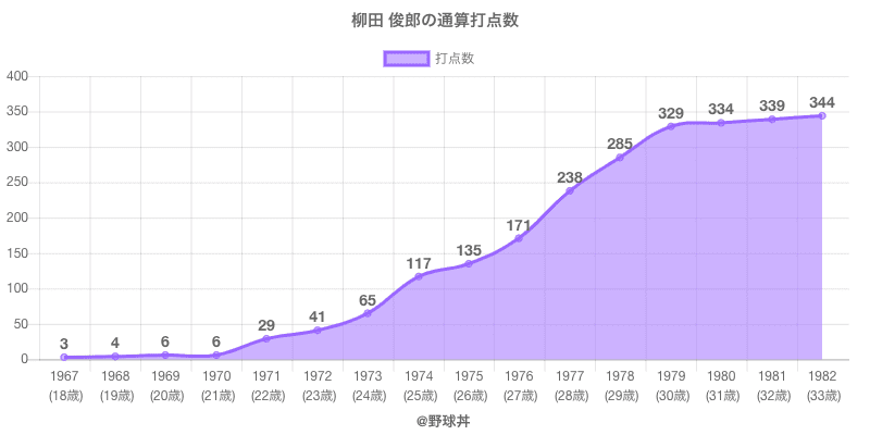 #柳田 俊郎の通算打点数