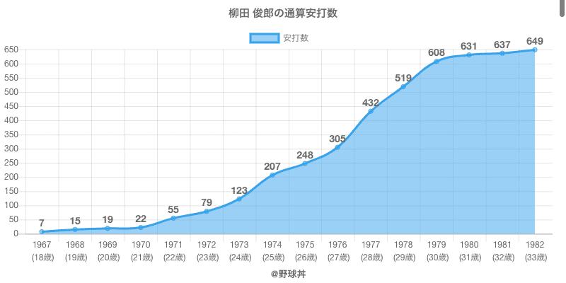 #柳田 俊郎の通算安打数