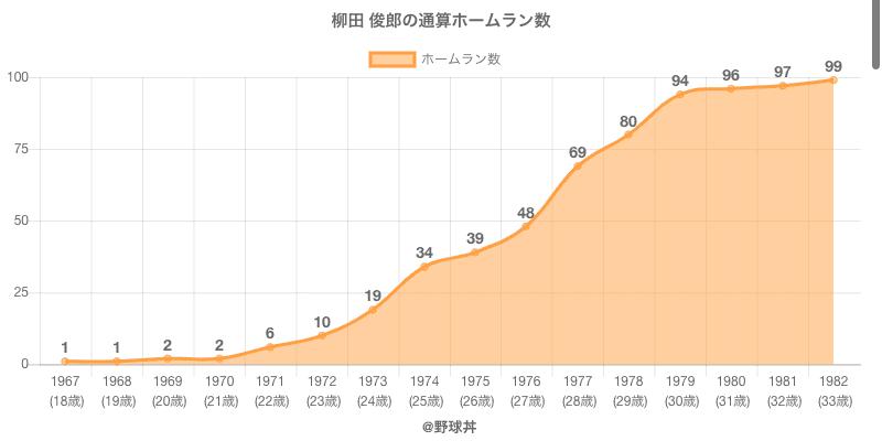 #柳田 俊郎の通算ホームラン数