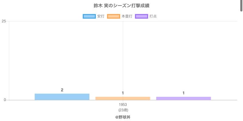 #鈴木 実のシーズン打撃成績
