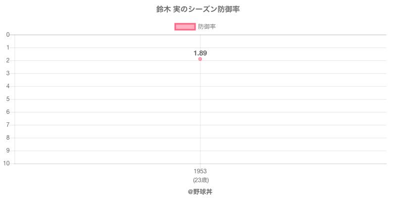鈴木 実のシーズン防御率