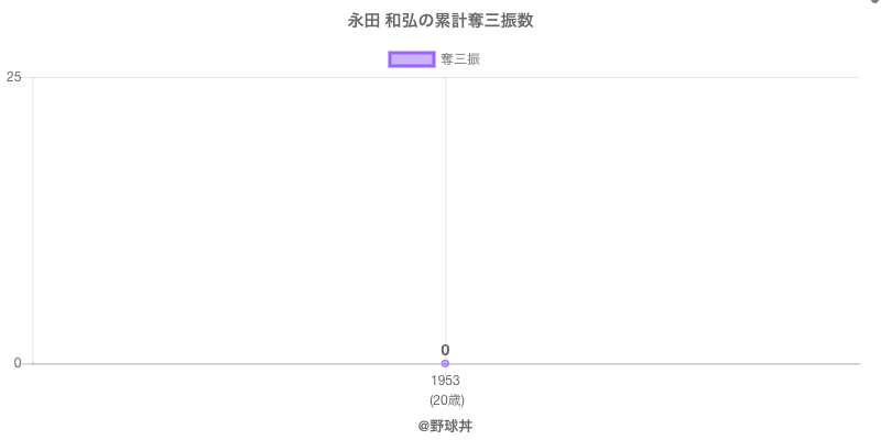#永田 和弘の累計奪三振数