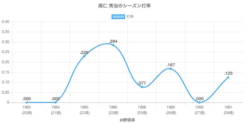 高仁 秀治のシーズン打率