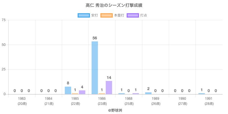 #高仁 秀治のシーズン打撃成績