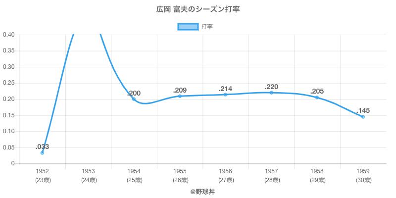 広岡 富夫のシーズン打率