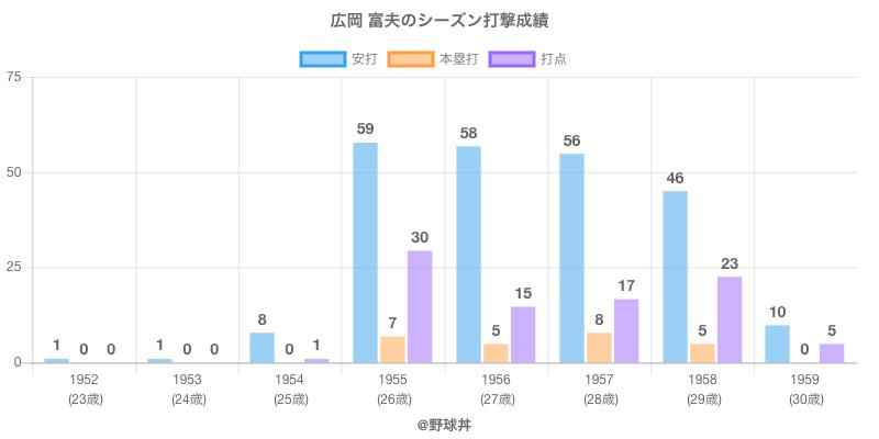 #広岡 富夫のシーズン打撃成績
