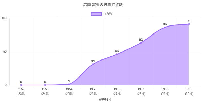 #広岡 富夫の通算打点数