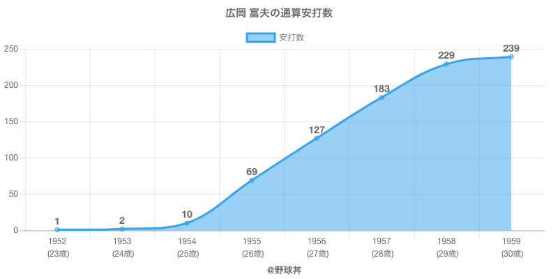 #広岡 富夫の通算安打数