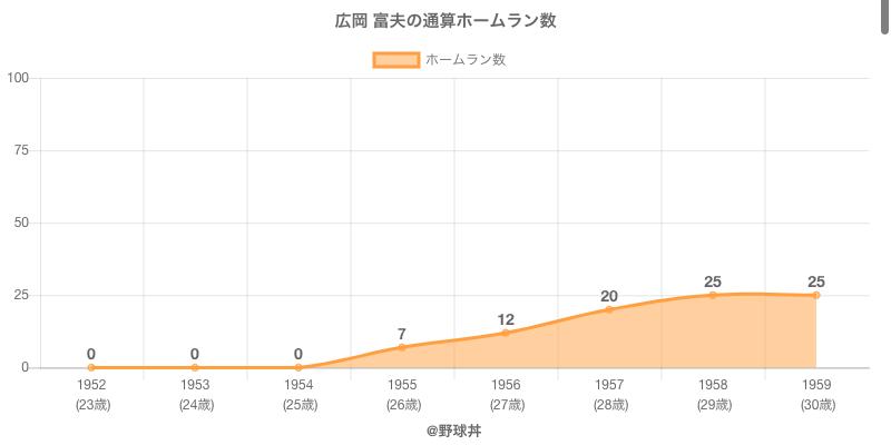 #広岡 富夫の通算ホームラン数