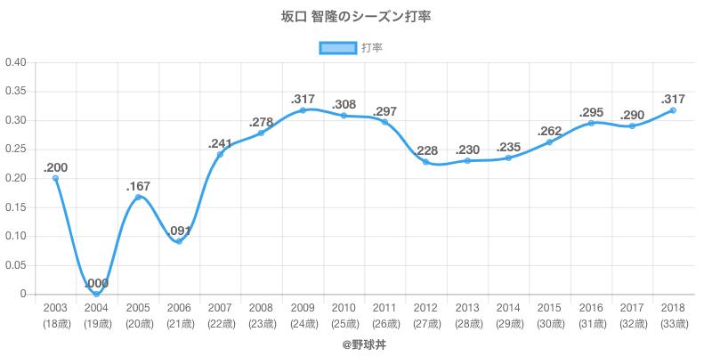 坂口 智隆のシーズン打率