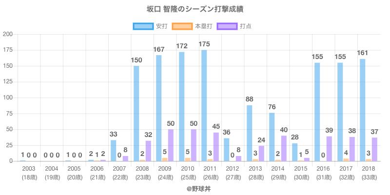 #坂口 智隆のシーズン打撃成績