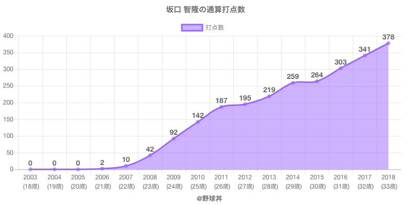 #坂口 智隆の通算打点数