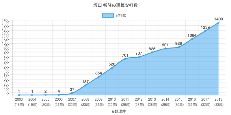 #坂口 智隆の通算安打数
