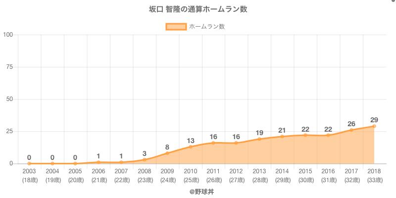 #坂口 智隆の通算ホームラン数