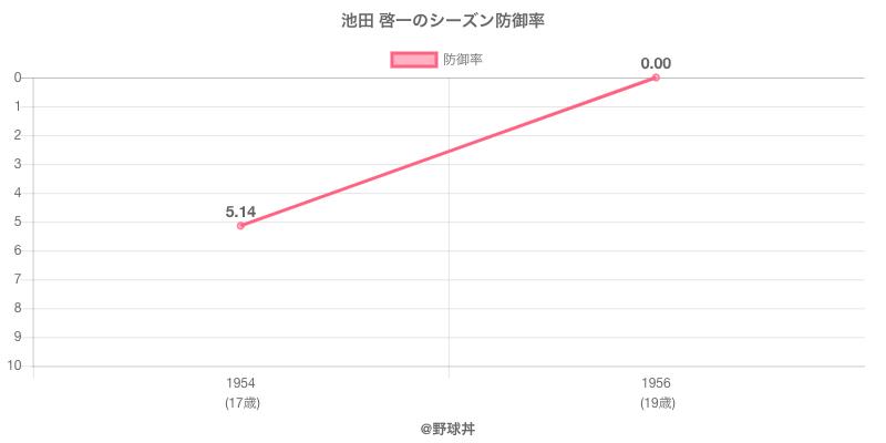池田 啓一のシーズン防御率