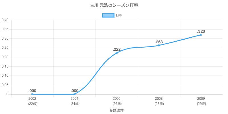 吉川 元浩のシーズン打率