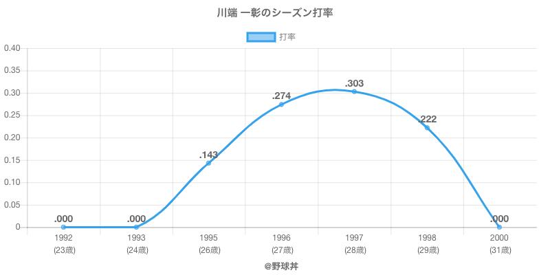川端 一彰のシーズン打率