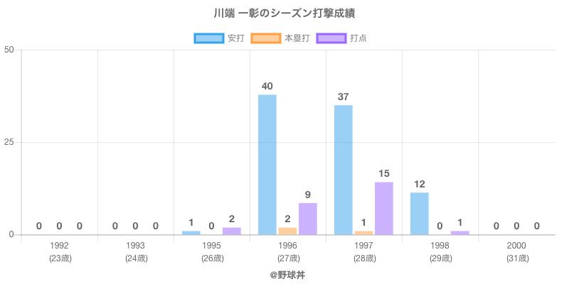 #川端 一彰のシーズン打撃成績
